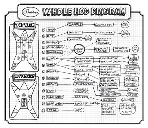 how to butcher a pig diagram hog how much is in a hog