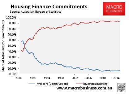 Mba Subprime Market Size by Australian Mortgage Average Australian Mortgage Size