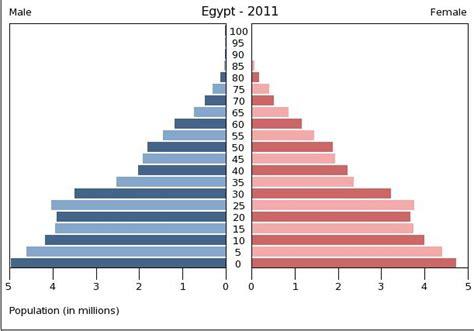human geography population pyramids