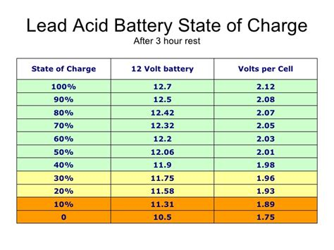 Auto Battery Voltage Chart by Batteries Lead Acid Battery State Of Charge Vs Voltage