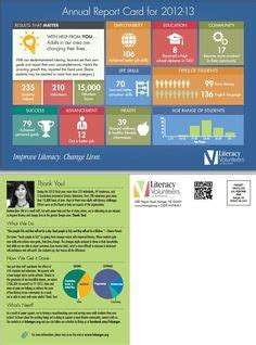 46 Best Nonprofit Annual Report Infographics Images On Pinterest Annual Reports Nonprofit Foundation Annual Report Template