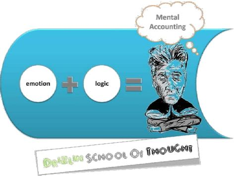 Mba Behavioral Economics by Mental Accounting