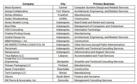 Indiana Property Ownership Records Search Hendricks County Indiana Dizijobs