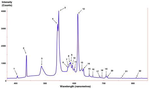 incandescent light spectrum spectral density wikipedia