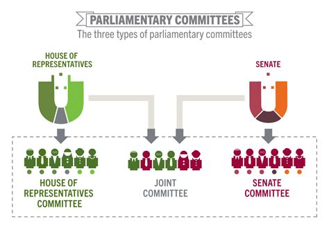 This Committee Is Set Up When The House And Senate by Committee House Of Representatives Or Senate Teaching
