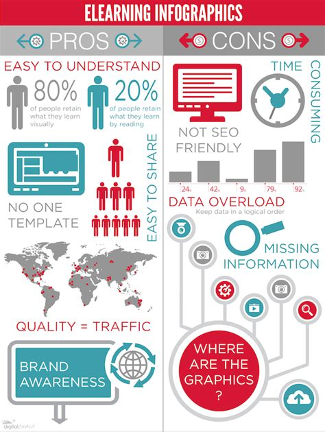 pros and cons of carry on vs checked baggage the elearning infographics pros and cons e learning infographics