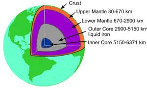 generation of the earth s magnetic field