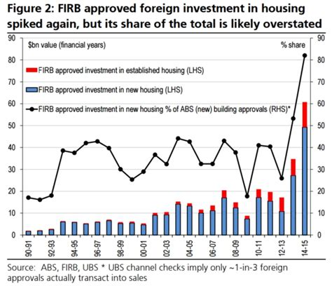 Housing Investment by The Explosion Of Foreign Money In Australia S Property