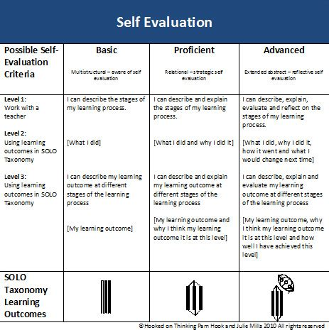 self evaluation template self evaluation quotes like success