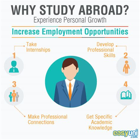 Living Abroad Essay by Benefits Of Living Abroad Essay
