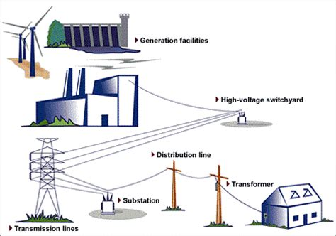electricity in your home how does electricity get to your home