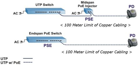 poe challenges power ethernet tutorial fs