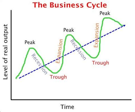 the economic cycle diagram tikz pgf phases stages of economic cycle tex