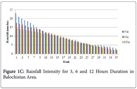design rainfall event analysis of short duration rainfall intensity data of