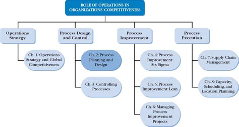 design operations management chapter 2 process planning and design operations