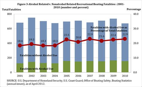 boating accident deaths per year drunk driving by the numbers bureau of transportation