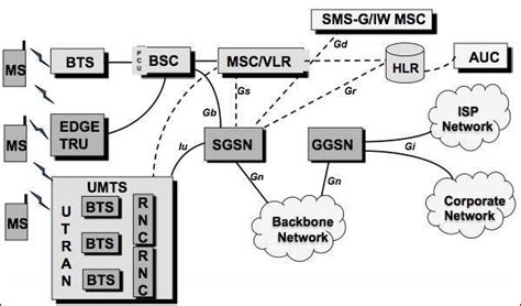 tutorialspoint gsm umts a new network