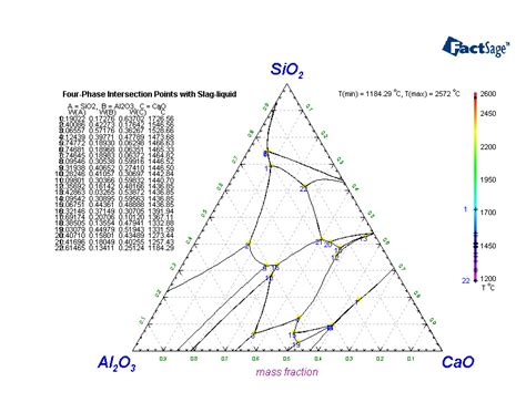 al2o3 sio2 phase diagram factsage polythermal projections