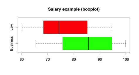 Box Plot Drawer by Data Visualization How Can I Draw A Boxplot Without