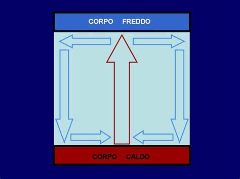 potenza termica riscaldamento a pavimento pannelli radianti