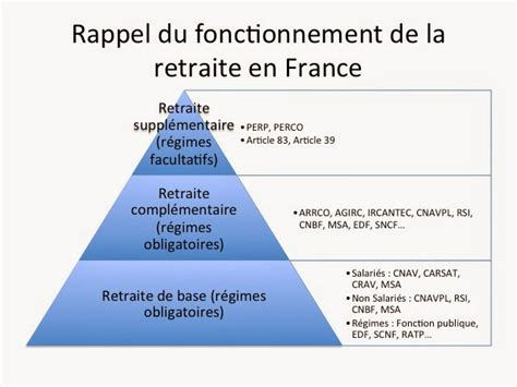 Qu Est Ce Que Le Plafond Epargne Retraite Non Utilisé by Le De S 233 R 233 Nis Patrimoine