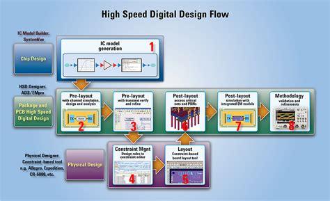 high speed layout design guidelines high speed digital design flow keysight formerly