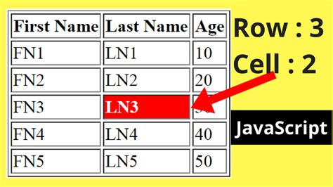 how to a table in html code javascript html table row and cell index c java php