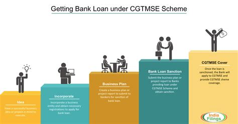 how to get a bank loan for a house process for getting bank loan under cgtmse scheme indiafilings com learning center