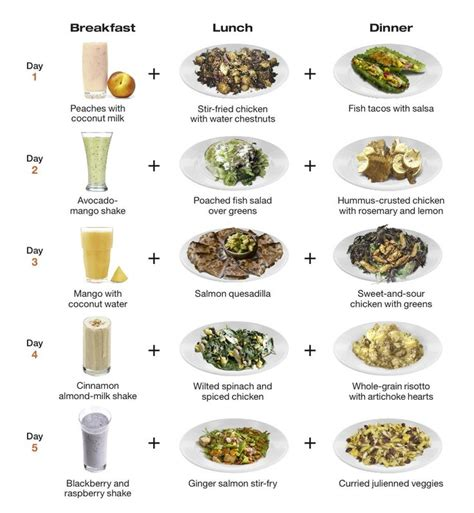 Detox Diet Menu by Diet Menu Menu Detox Diet