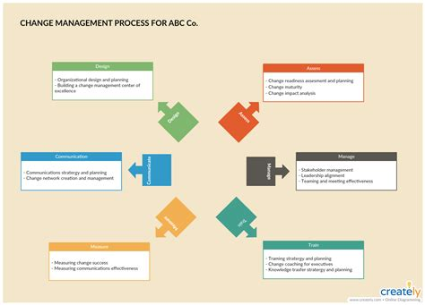 8 Vital Change Management Tools For Effectively Managing Change Process Change Template