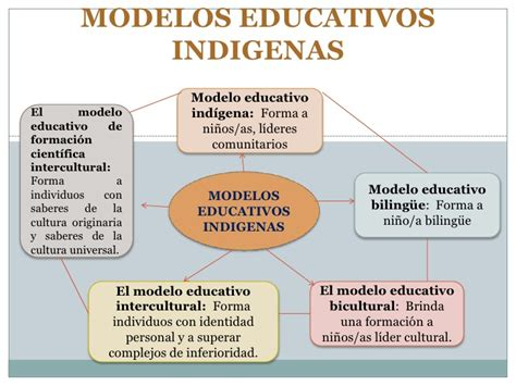 modelo educativo inicio modelos educativos indigenas