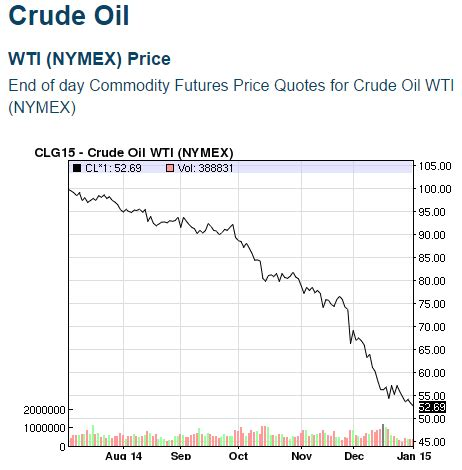 are there any opportunities with oil's recent plunge?