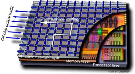 nanophotonic integrated circuits from nanoresonators grown on silicon silicon photonics and 2 5d interposer design 3d incites