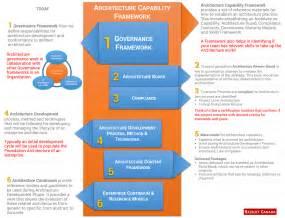 Enterprise Architecture Description Excellent Home Enterprise Architecture Description Excellent Home