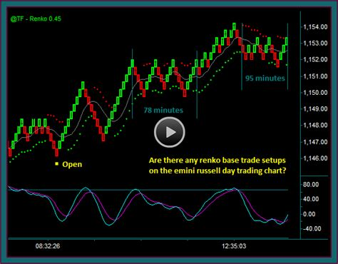 how to avoid pattern day trader day trading renko chart base trade setups