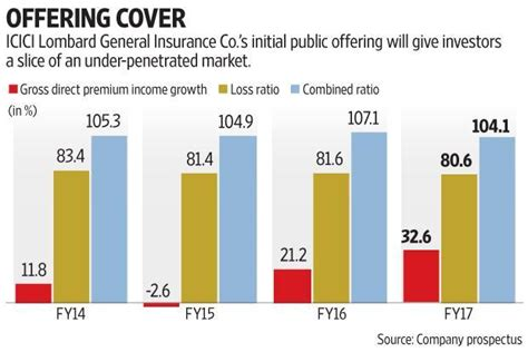 Mba Financial Markets Ipu by Icici Lombard Ipo Offers Slice Of Nascent Market At Hefty
