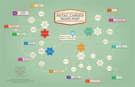 Writing Cover Letters by Find The Right Fit Your Retail Career Road Map Monster Com