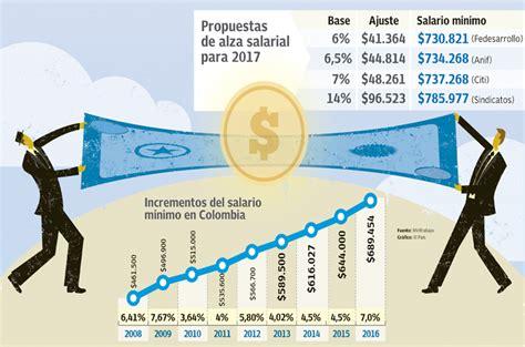 cuanto quedo el sueldo minimo en venezuela a partir del primero de septiembre 2016 en cuanto esta el salario minimo en venezuela a partir del