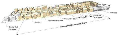 housing types missing middle housing responding to the demand for walkable urban living opticos