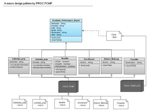 pattern analysis sas a macro design pattern by proc fcmp proc x com