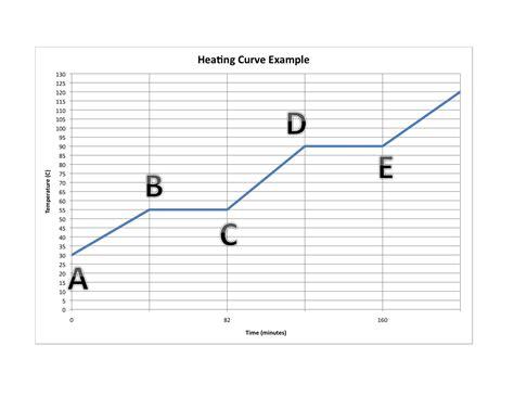 heating curve worksheet worksheets ratchasima printable