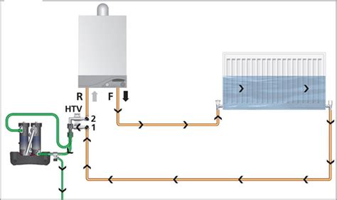 system flush plumbing services donegal