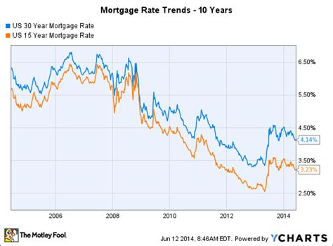 3 reasons mortgage rate trends aren t your friend right