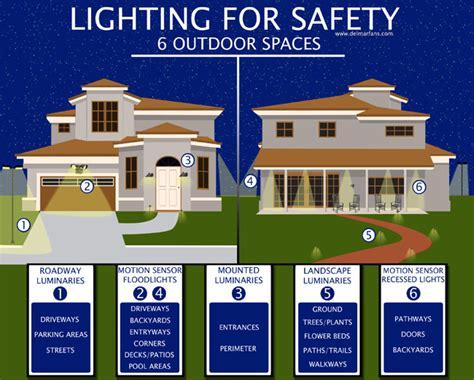 outdoor security lighting tips to protect your home s
