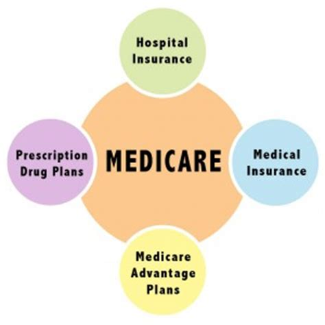 supplement insurance definition what is medicare orange county medicare help and