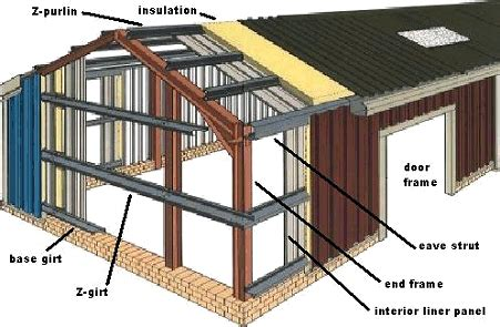 components factory steel buildings home page