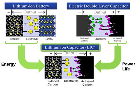 li ion capacitor review the concept of lithium ion capacitor jsr micro nv