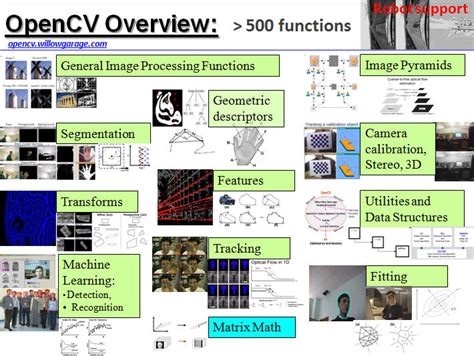 learning for computer vision expert techniques to advanced neural networks using tensorflow and keras books introduction to computer vision using opencv article
