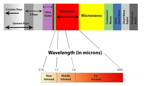 near infrared light benefits what is a spectrum infrared a guide to near