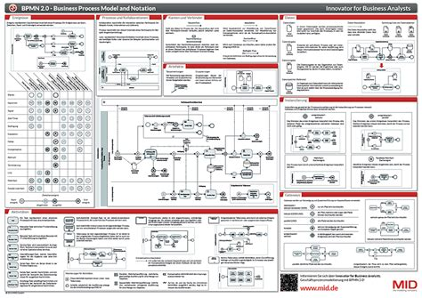 free bpmn software free bpmn 2 0 poster mid gmbh the modeling company